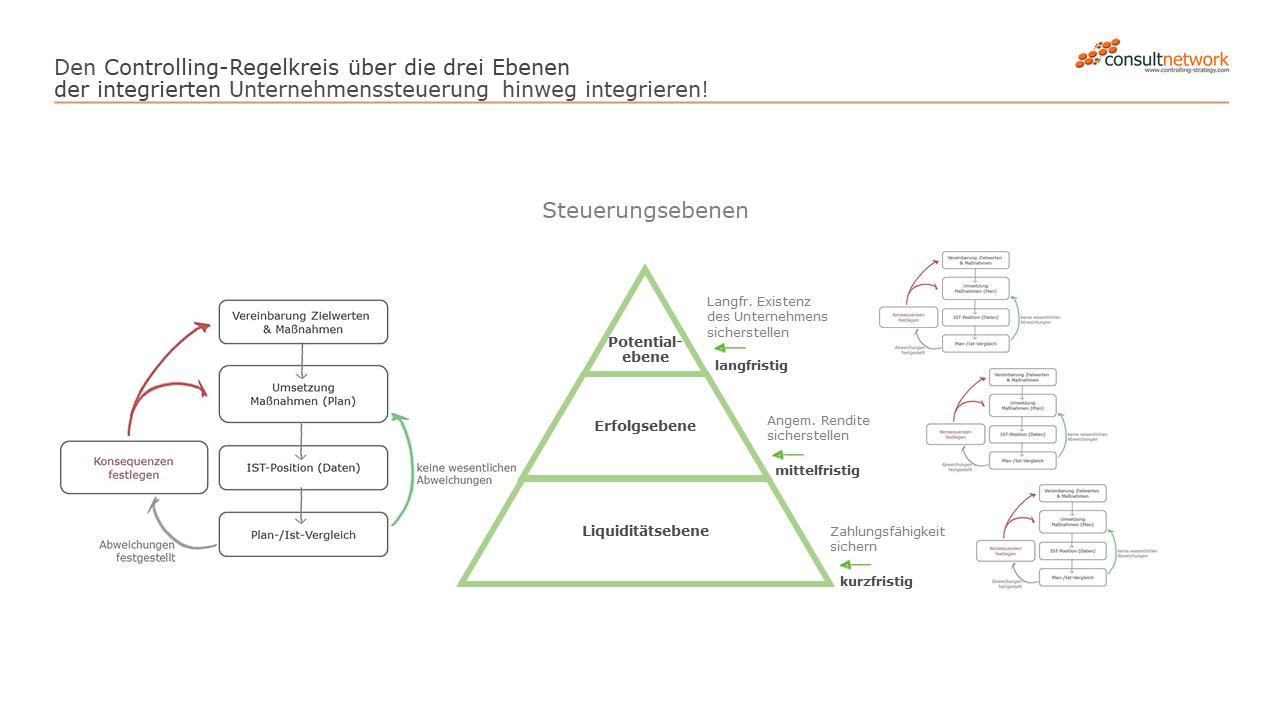 Berichtswesen Nach One Page Prinzip Ibcs Standards