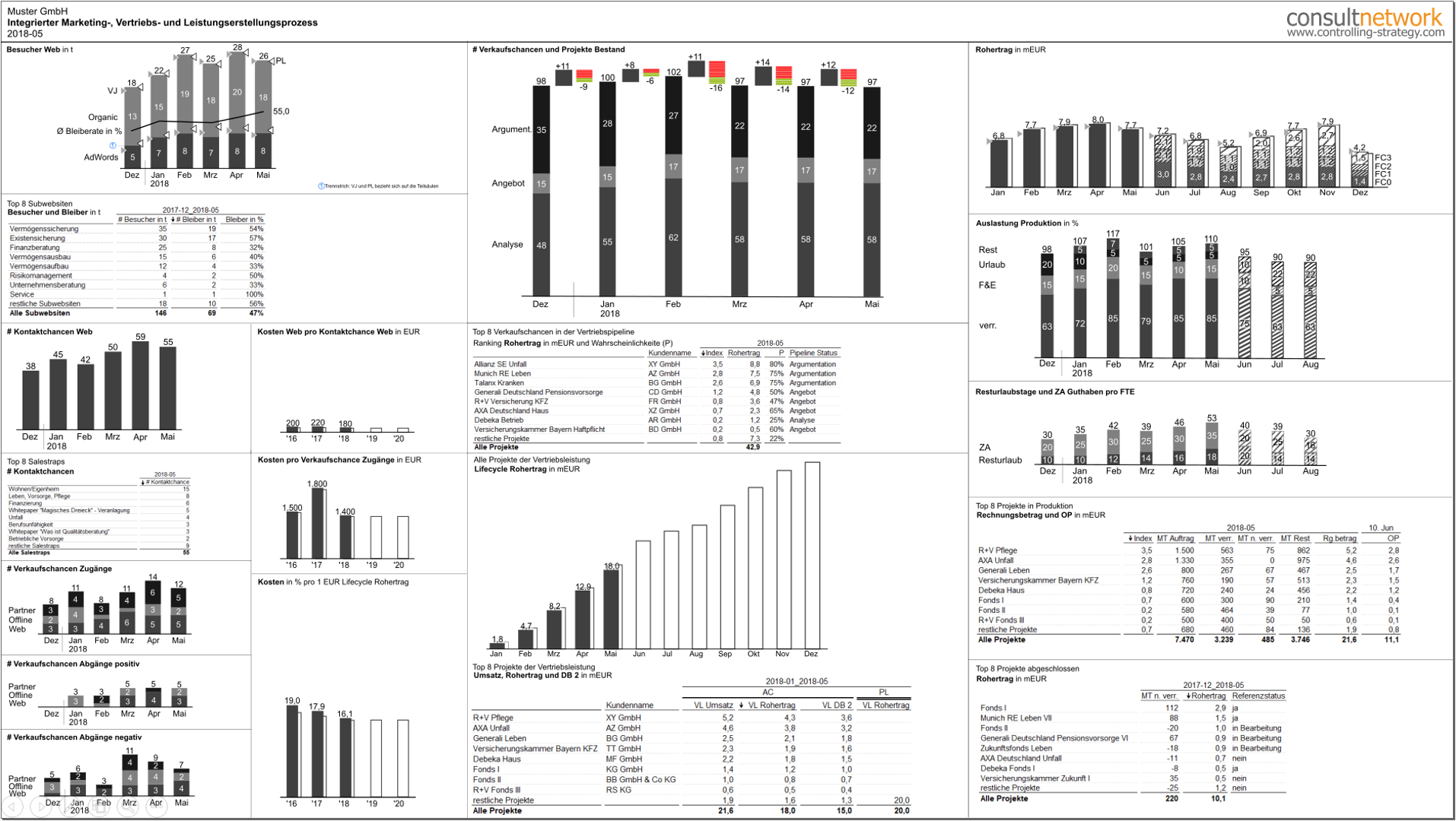 ONE PAGE Reporting Prozesscockpit, Berichtsdesign IBCS®-Standards