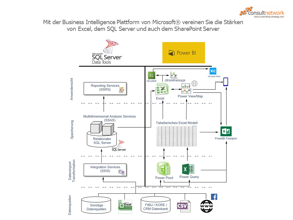 Business Intelligence Plattform von Microsoft®